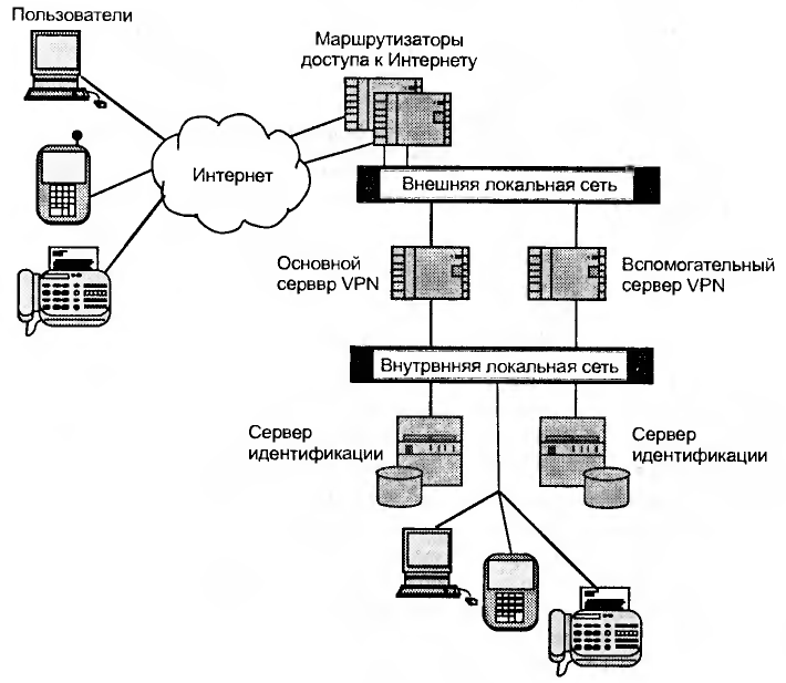 Принципиальный схема внутренние сети